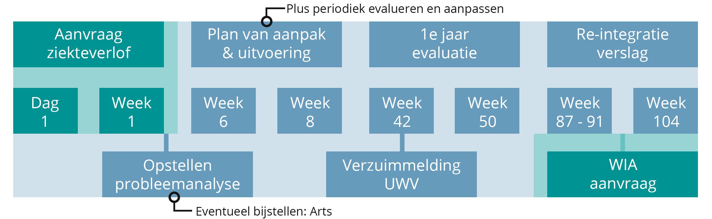 Verzuim protocol proces poortwachter